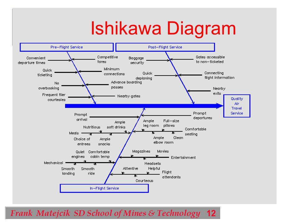 12 Frank Matejcik SD School of Mines & Technology Ishikawa Diagram