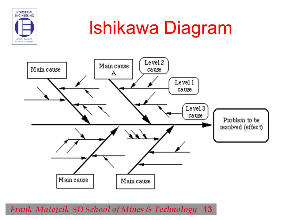 13 Frank Matejcik SD School of Mines & Technology Ishikawa Diagram