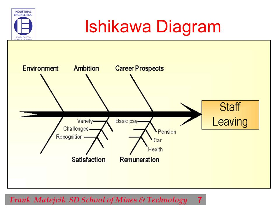 7 Frank Matejcik SD School of Mines & Technology Ishikawa Diagram