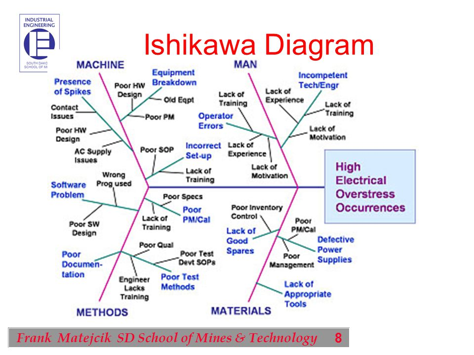 8 Frank Matejcik SD School of Mines & Technology Ishikawa Diagram