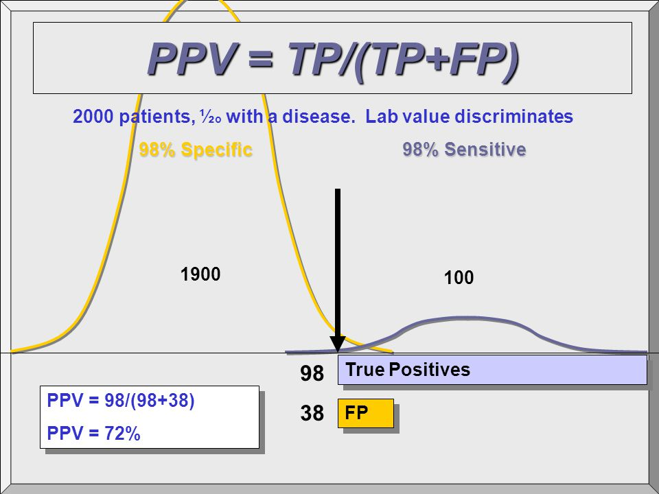 True Positives FP 98 38 PPV = 98/(98+38) PPV = 72% PPV = 98/(98+38) PPV = 72% 1900 100 2000 patients, ½ o with a disease. Lab value discriminates 98%