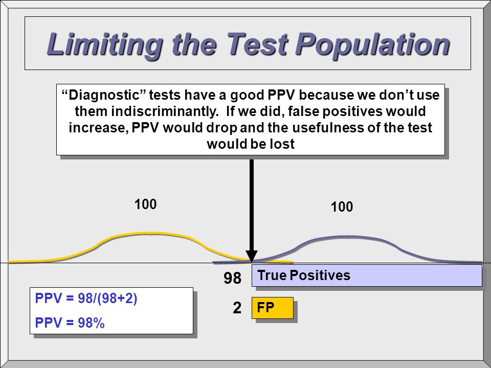 Limiting the Test Population True Positives FP 98 2 PPV = 98/(98+2) PPV = 98% PPV = 98/(98+2) PPV = 98% 100 Diagnostic tests have a good PPV because we don't use them indiscriminantly.