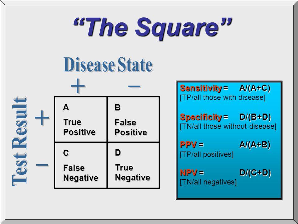 """The Square"" A True Positive B False Positive C False Negative D True Negative Sensitivity =A/(A+C) [TP/all those with disease] Specificity =D/(B+D) ["