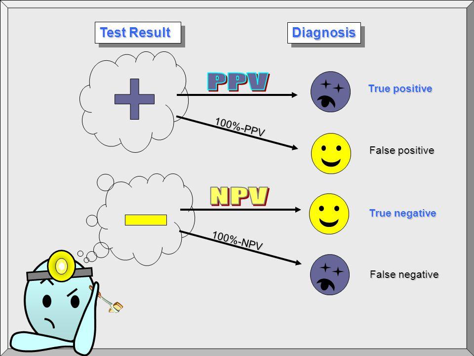 DiagnosisDiagnosis Test Result False positive True positive True negative False negative 100%-PPV 100%-NPV
