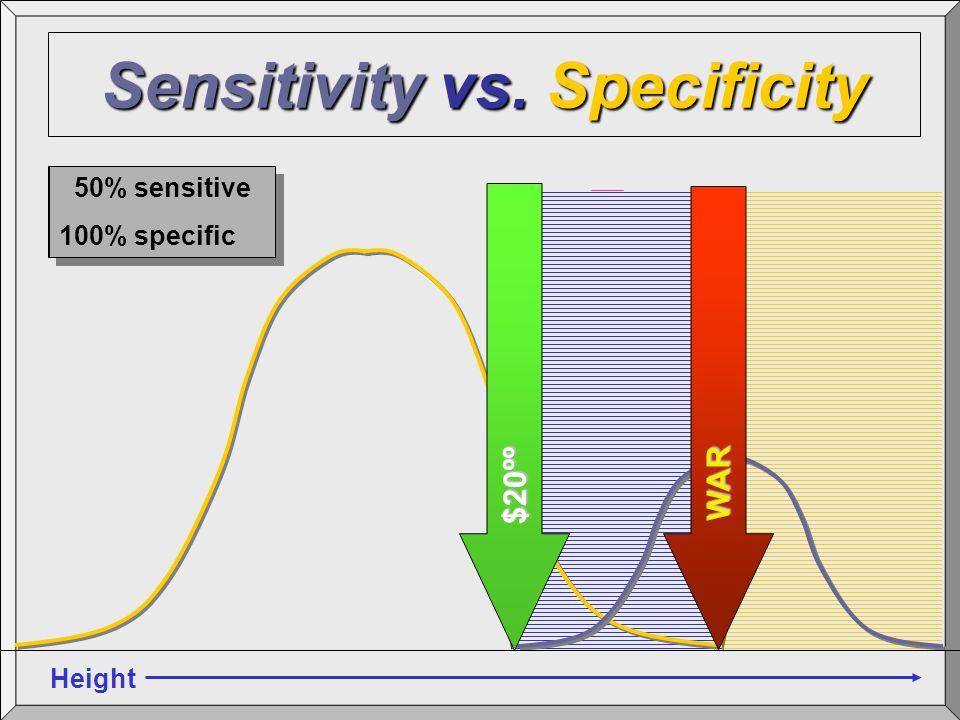 96% sensitive 98% specific 96% sensitive 98% specific 100% sensitive 80% specific 100% sensitive 80% specific 50% sensitive 100% specific 50% sensitiv