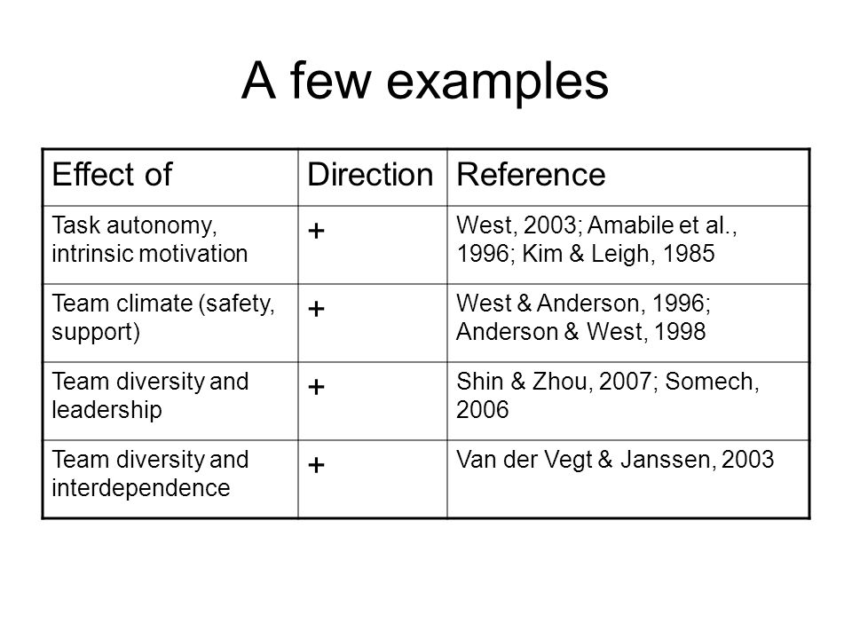 A few examples Effect ofDirectionReference Task autonomy, intrinsic motivation + West, 2003; Amabile et al., 1996; Kim & Leigh, 1985 Team climate (safety, support) + West & Anderson, 1996; Anderson & West, 1998 Team diversity and leadership + Shin & Zhou, 2007; Somech, 2006 Team diversity and interdependence + Van der Vegt & Janssen, 2003