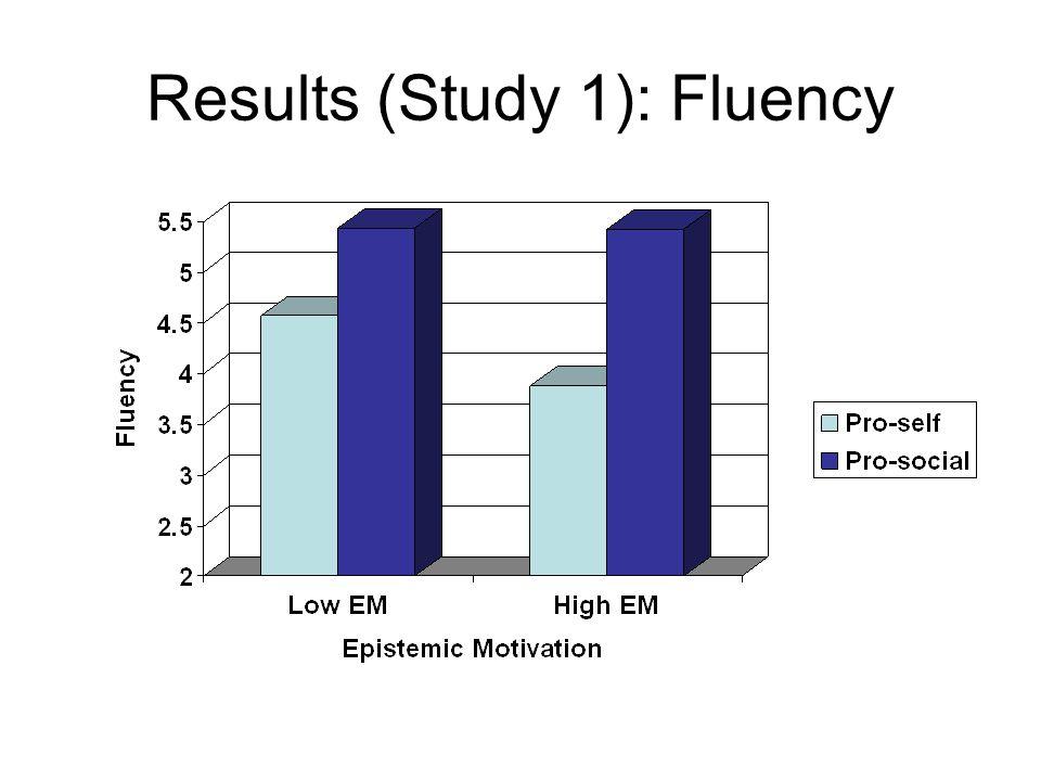 Results (Study 1): Fluency