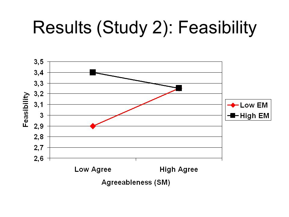 Results (Study 2): Feasibility