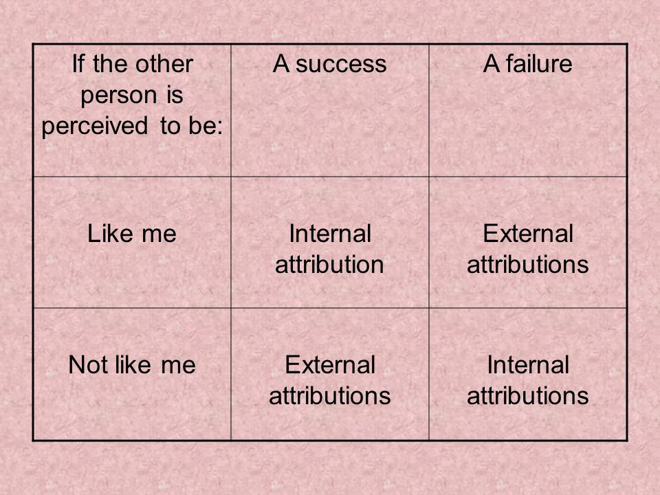 If the other person is perceived to be: A successA failure Like meInternal attribution External attributions Not like meExternal attributions Internal attributions
