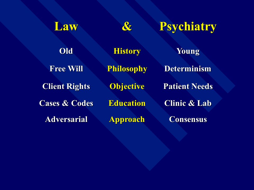 Law & Psychiatry OldHistoryYoung Free Will PhilosophyDeterminism Client Rights Objective Patient Needs Cases & Codes Education Clinic & Lab AdversarialApproachConsensus