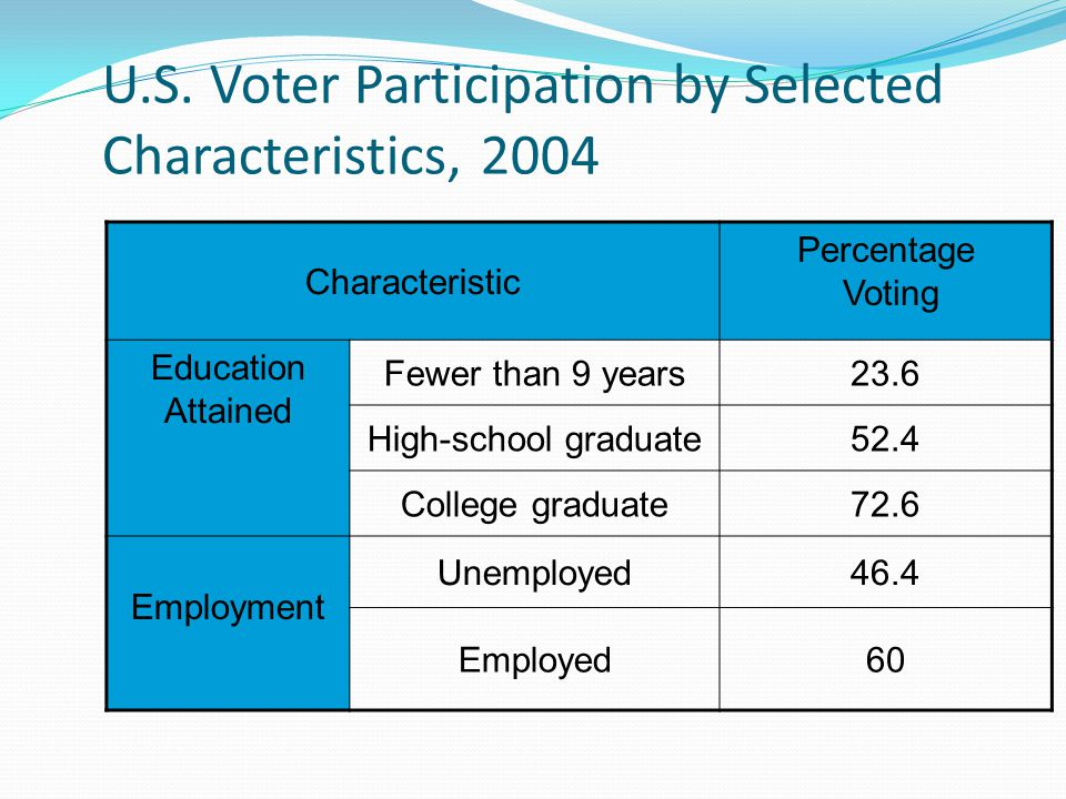 U.S. Voter Participation by Selected Characteristics, 2004 Characteristic Percentage Voting Education Attained Fewer than 9 years23.6 High-school grad