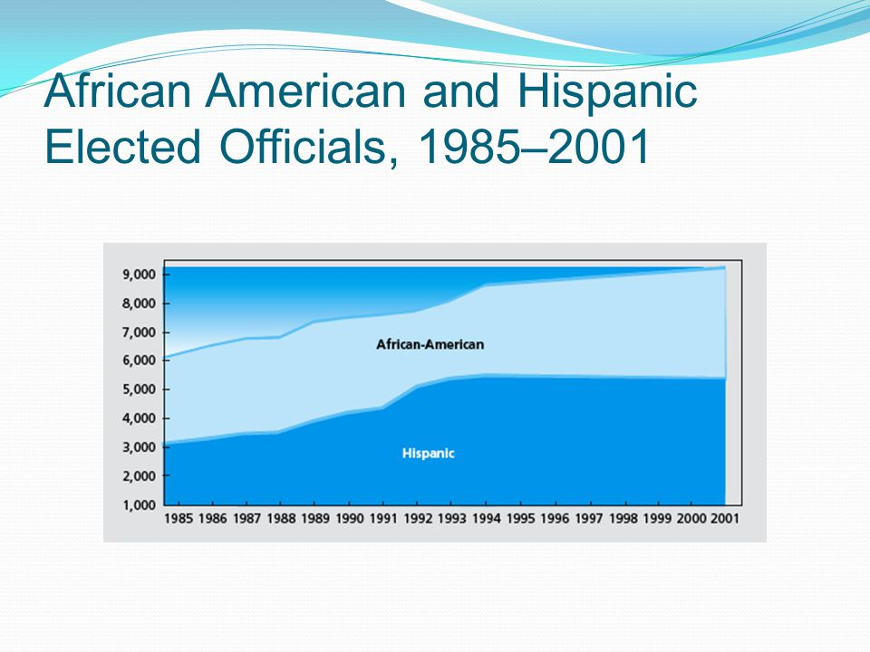 African American and Hispanic Elected Officials, 1985–2001