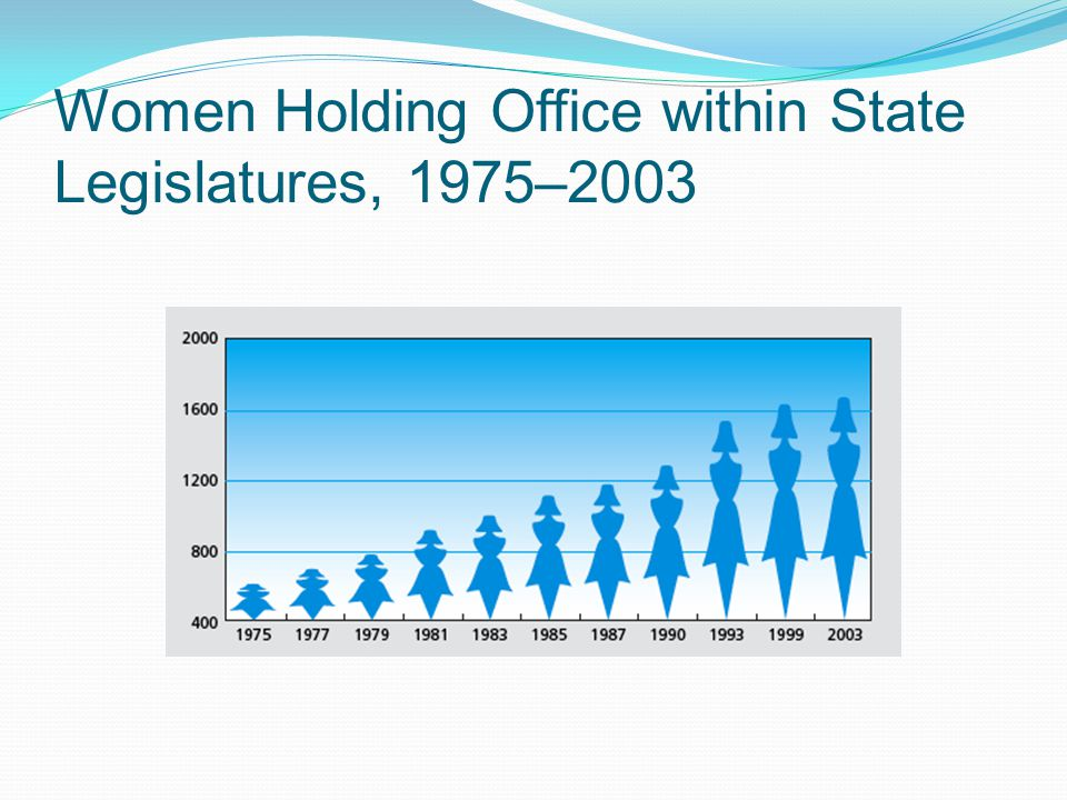Women Holding Office within State Legislatures, 1975–2003