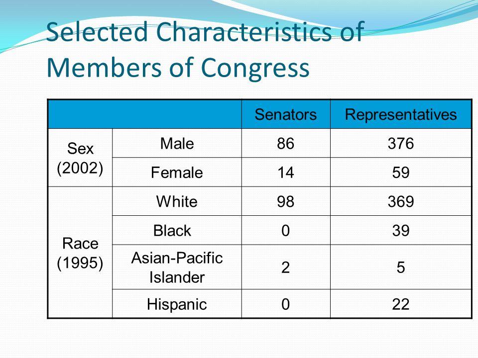 Selected Characteristics of Members of Congress SenatorsRepresentatives Sex (2002) Male86376 Female1459 Race (1995) White98369 Black039 Asian-Pacific