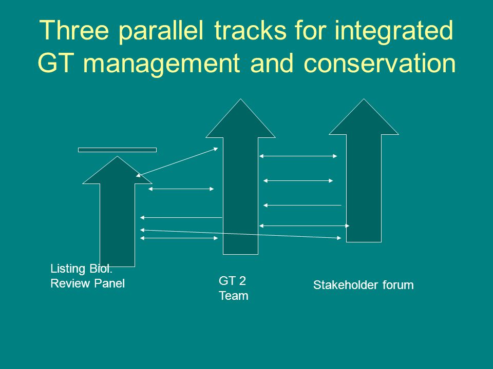 Three parallel tracks for integrated GT management and conservation Listing Biol.