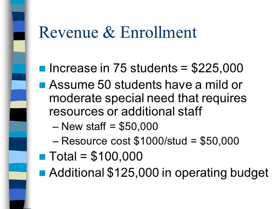 Revenue & Enrollment Increase in 75 students = $225,000 Assume 50 students have a mild or moderate special need that requires resources or additional staff –New staff = $50,000 –Resource cost $1000/stud = $50,000 Total = $100,000 Additional $125,000 in operating budget