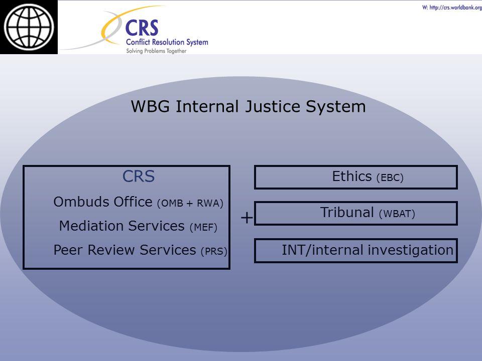 CRS Ombuds Office (OMB + RWA) Mediation Services (MEF) Peer Review Services (PRS) Ethics (EBC) Tribunal (WBAT) + INT/internal investigation WBG Intern