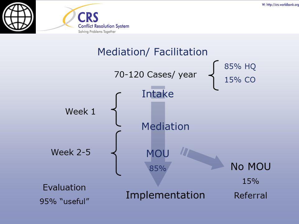 "Mediation/ Facilitation 70-120 Cases/ year Intake Mediation MOU 85% No MOU 15% Referral Implementation Week 1 Week 2-5 Evaluation 95% ""useful"" 85% HQ"