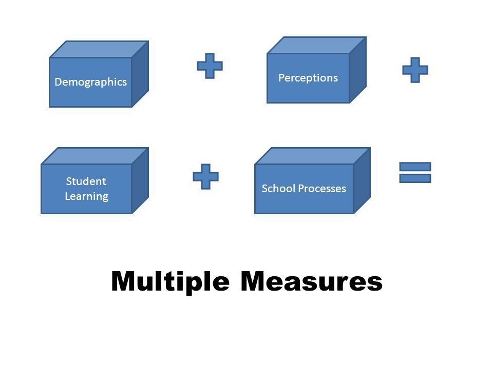 Multiple Measures Demographics Perceptions Student Learning School Processes