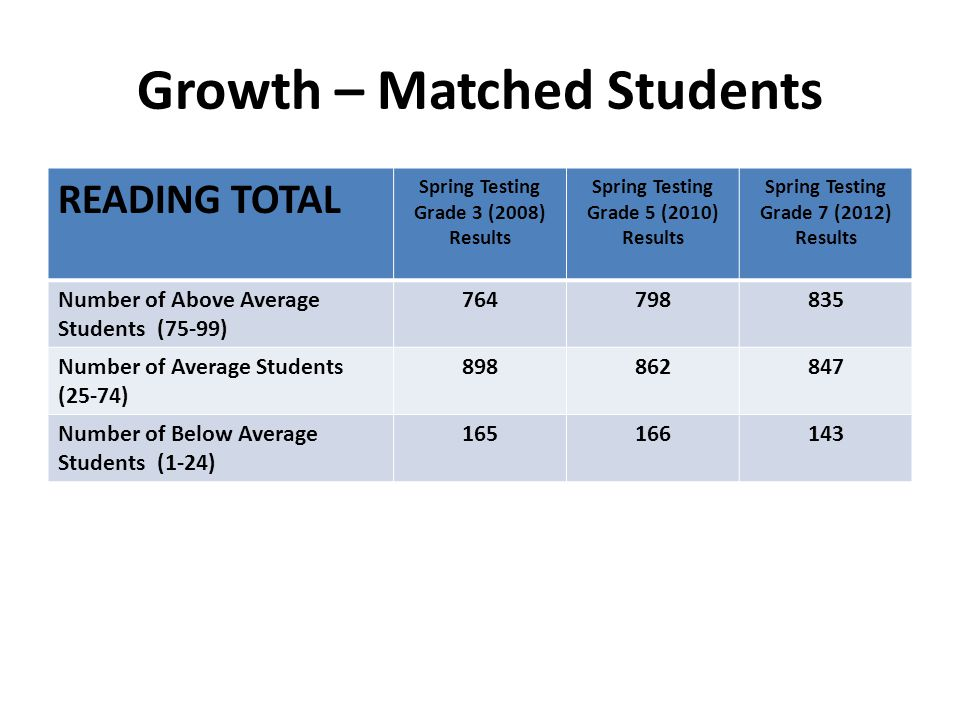 Growth – Matched Students READING TOTAL Spring Testing Grade 3 (2008) Results Spring Testing Grade 5 (2010) Results Spring Testing Grade 7 (2012) Results Number of Above Average Students (75-99) 764798835 Number of Average Students (25-74) 898862847 Number of Below Average Students (1-24) 165166143