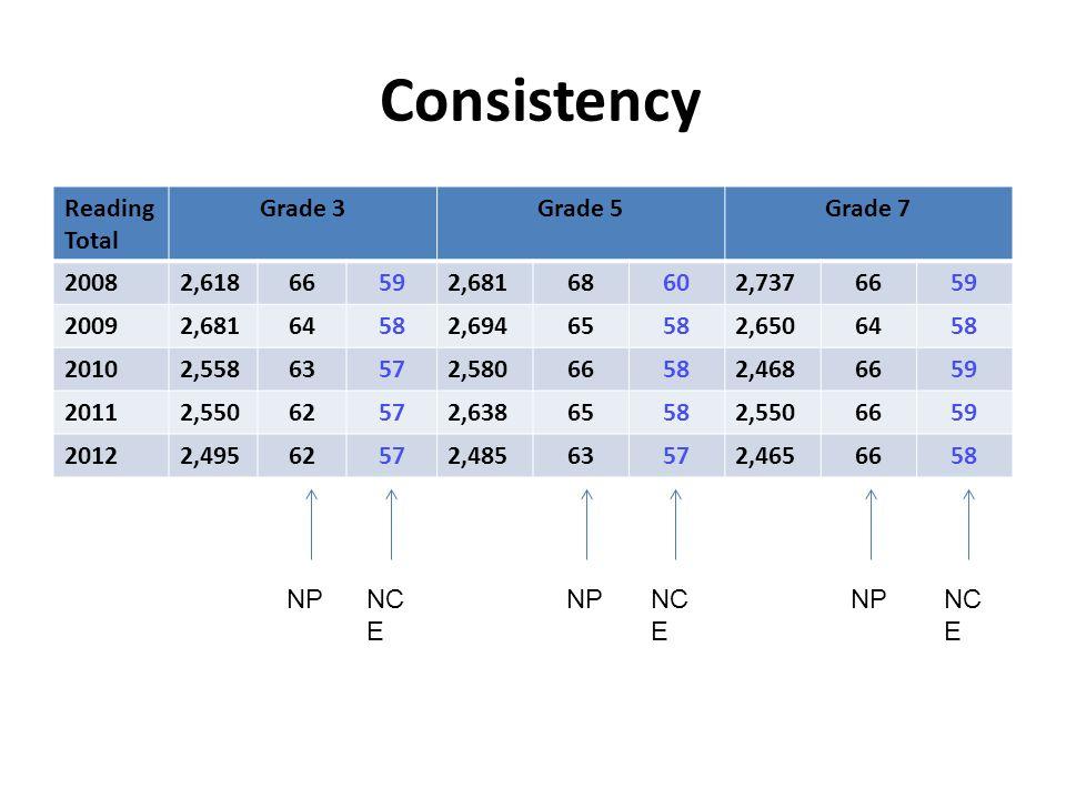 Consistency Reading Total Grade 3Grade 5Grade 7 20082,61866592,68168602,7376659 20092,68164582,69465582,6506458 20102,55863572,58066582,4686659 20112,55062572,63865582,5506659 20122,49562572,48563572,4656658 NPNC E NP NC E