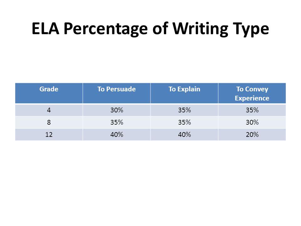ELA Percentage of Writing Type GradeTo PersuadeTo ExplainTo Convey Experience 430%35% 8 30% 1240% 20%