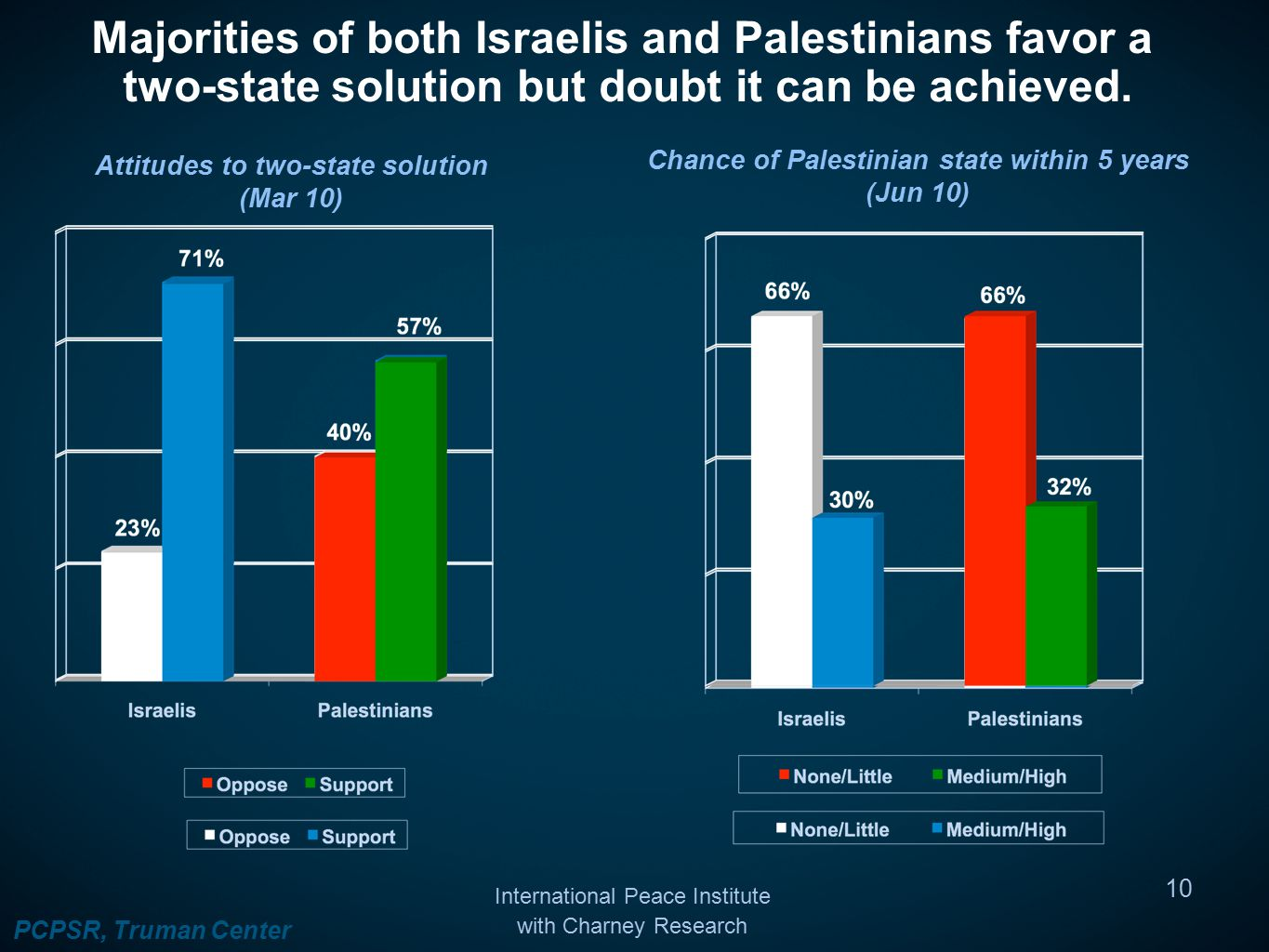 Majorities of both Israelis and Palestinians favor a two-state solution but doubt it can be achieved.