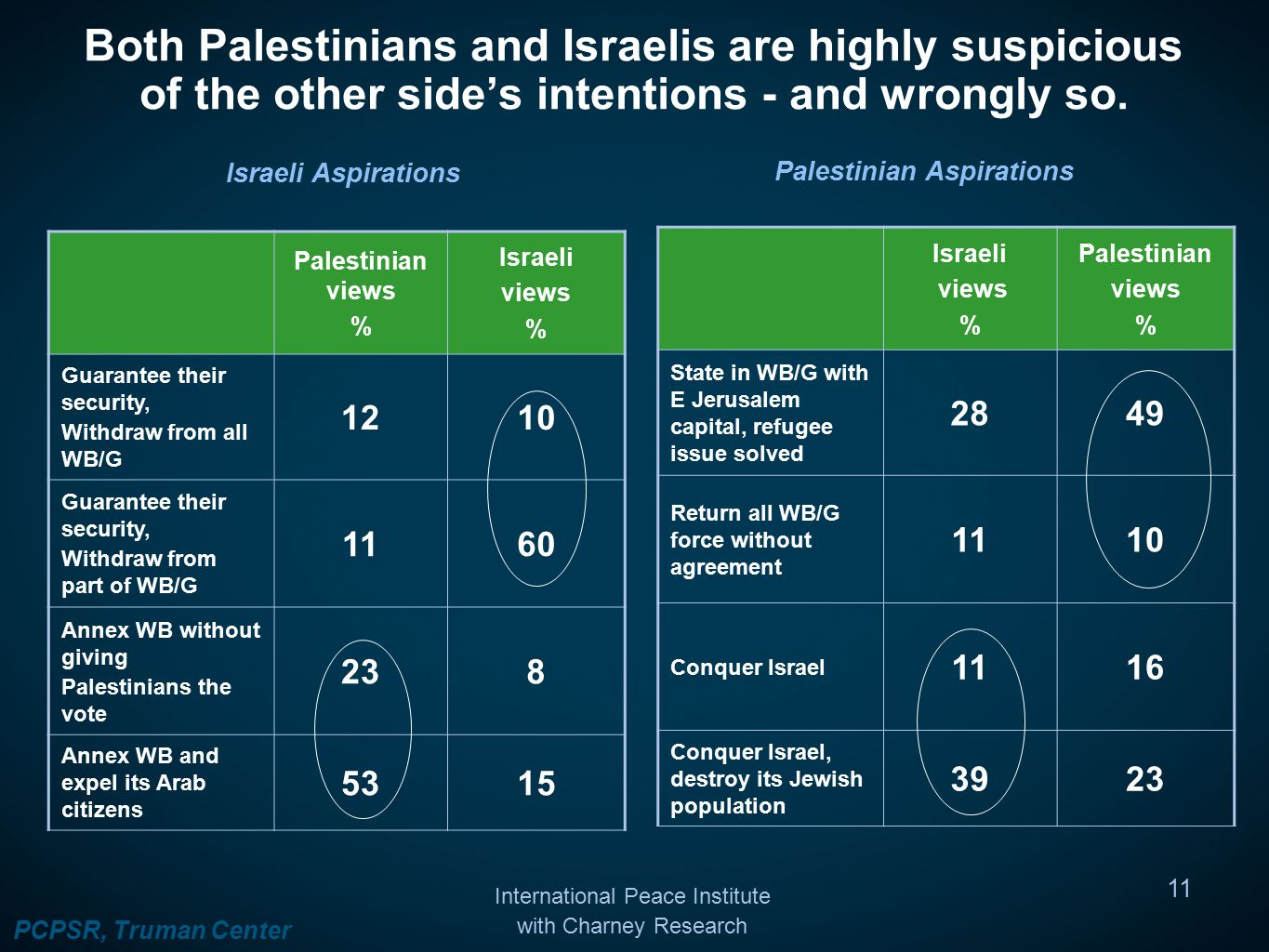 Both Palestinians and Israelis are highly suspicious of the other side's intentions - and wrongly so.