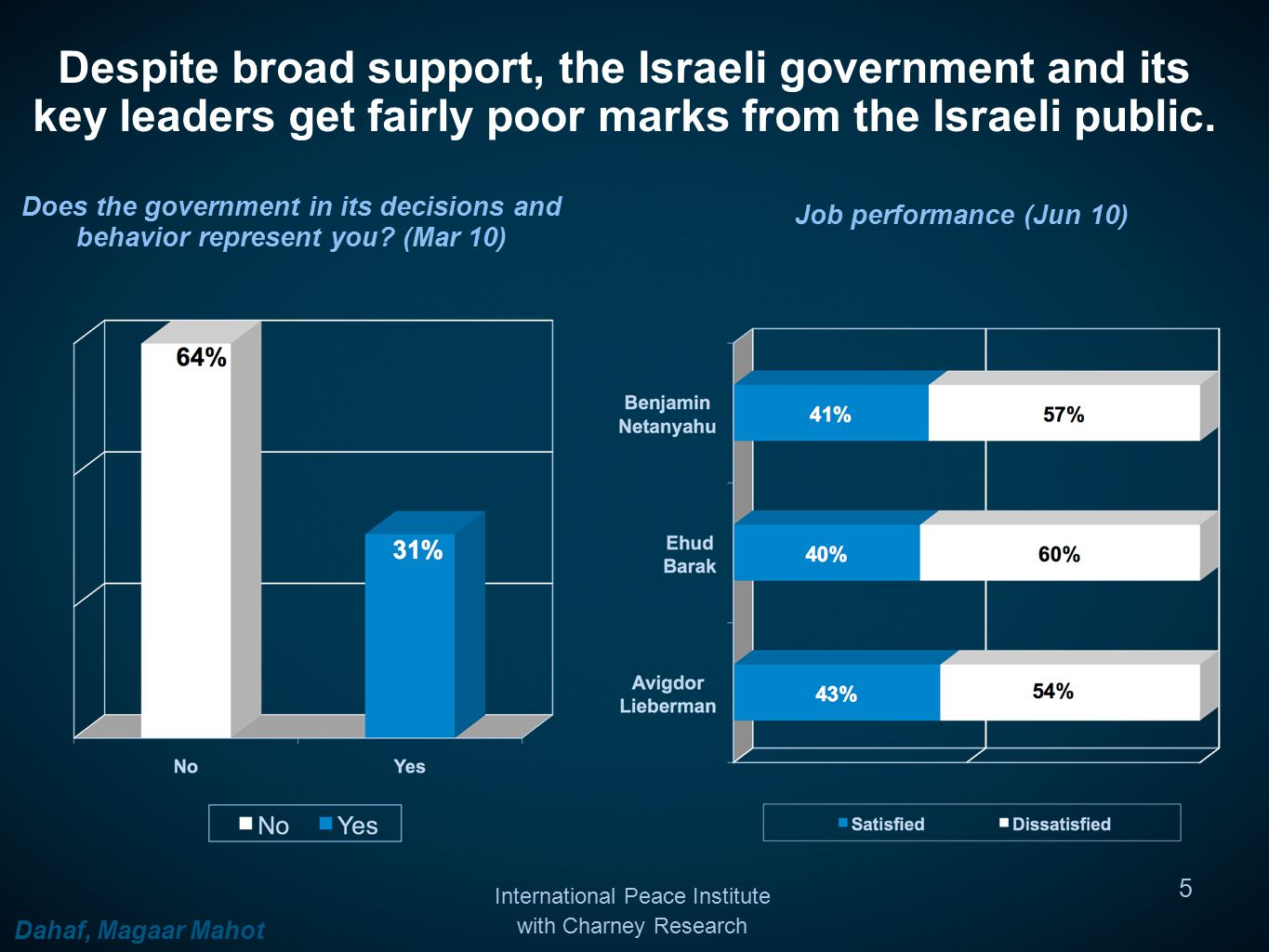 Despite broad support, the Israeli government and its key leaders get fairly poor marks from the Israeli public.