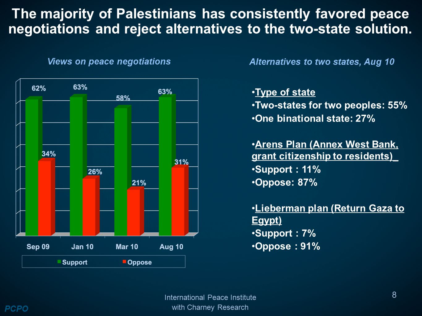The majority of Palestinians has consistently favored peace negotiations and reject alternatives to the two-state solution.