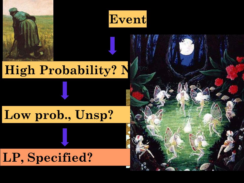 Event High Probability No Low prob., Unsp No LP, Specified Design! UNKNOWN natural cause