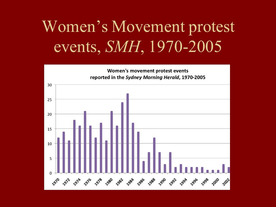 Women's Movement protest events, SMH, 1970-2005