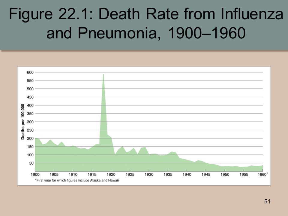 51 Figure 22.1: Death Rate from Influenza and Pneumonia, 1900–1960