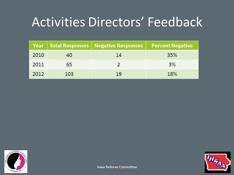 Activities Directors' Feedback YearTotal ResponsesNegative ResponsesPercent Negative 2010401435% 20116523% 20121031918% Iowa Referee Committee