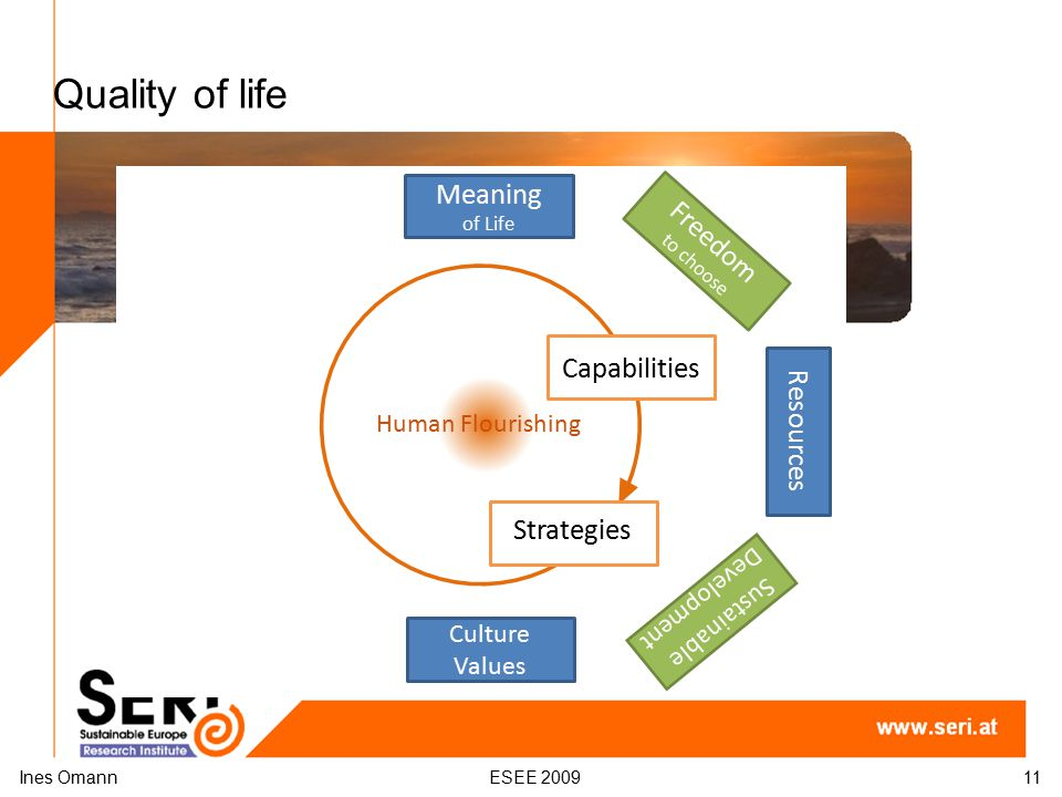 Quality of life Ines OmannESEE 200911 Human Flourishing Resources Freedom to choose Strategies Capabilities Meaning of Life Sustainable Development Culture Values