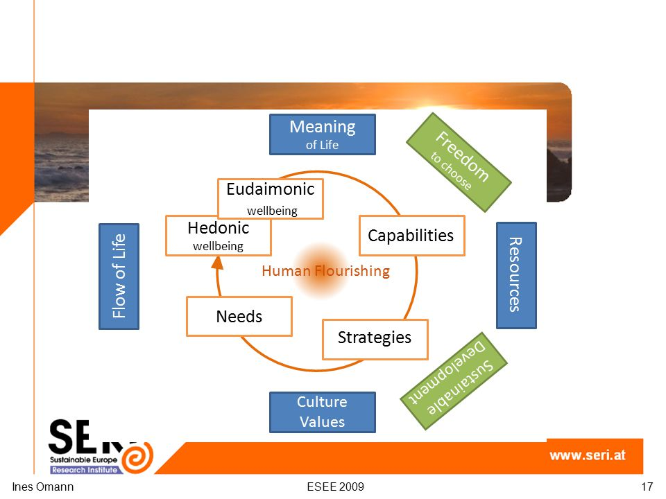 Ines OmannESEE 200917 Human Flourishing Needs Hedonic wellbeing Eudaimonic wellbeing Sustainable Development Resources Freedom to choose Capabilities