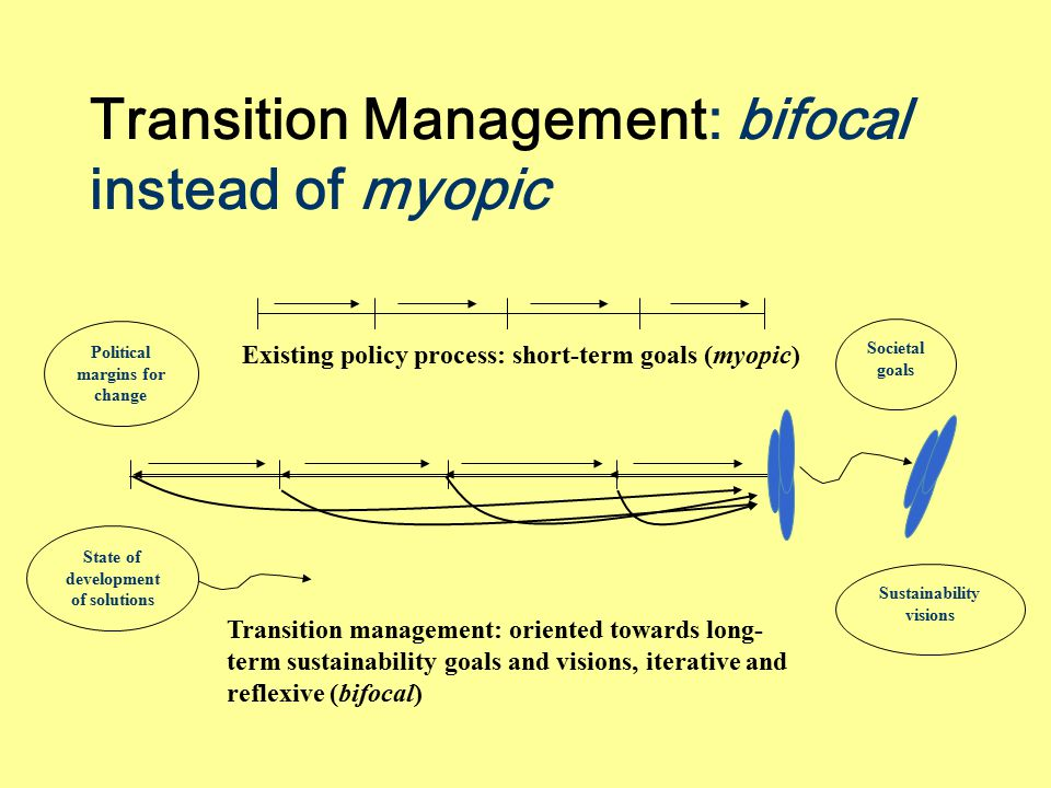 Transition Management: bifocal instead of myopic Political margins for change State of development of solutions Societal goals Sustainability visions Transition management: oriented towards long- term sustainability goals and visions, iterative and reflexive (bifocal) Existing policy process: short-term goals (myopic)