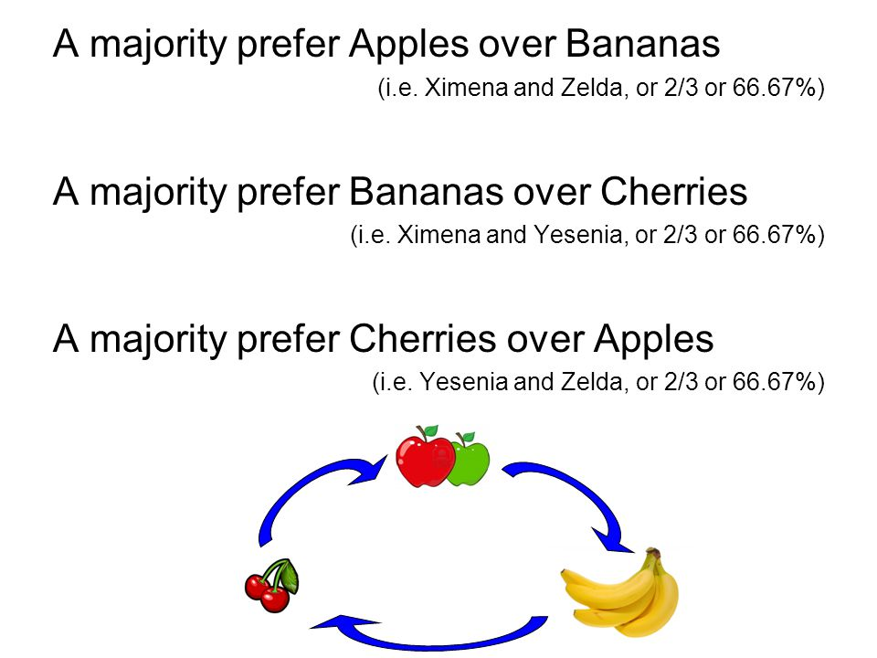 A majority prefer Apples over Bananas (i.e. Ximena and Zelda, or 2/3 or 66.67%) A majority prefer Bananas over Cherries (i.e. Ximena and Yesenia, or 2