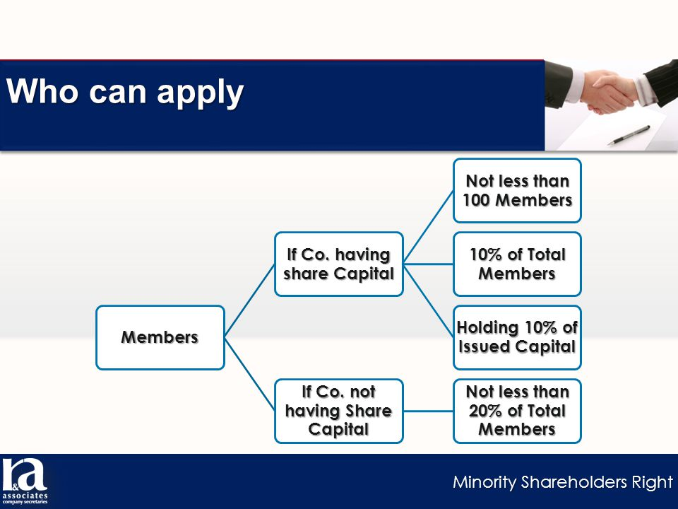Minority Shareholders Right Who can apply Members If Co.