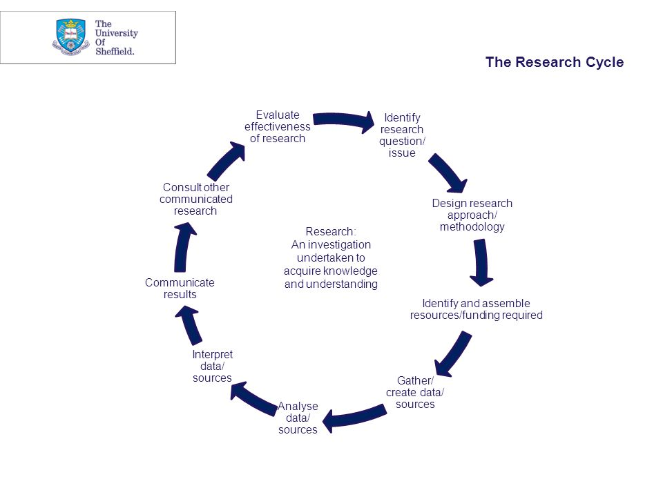 Identify research question/ issue Design research approach/ methodology Identify and assemble resources/funding required Gather/ create data/ sources Analyse data/ sources Interpret data/ sources Communicate results Consult other communicated research Evaluate effectiveness of research Research: An investigation undertaken to acquire knowledge and understanding The Research Cycle