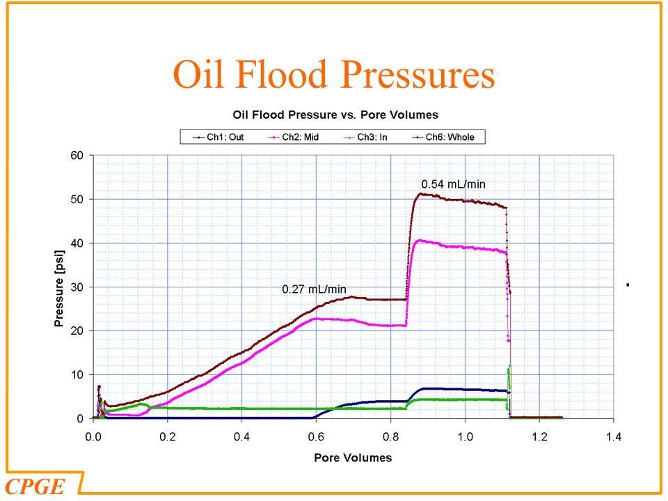 CPGE Oil Flood Pressures