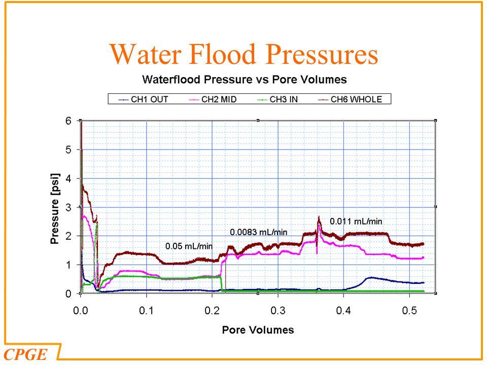 CPGE Water Flood Pressures