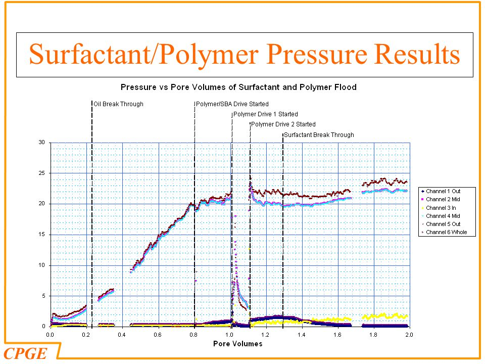 CPGE Surfactant/Polymer Pressure Results