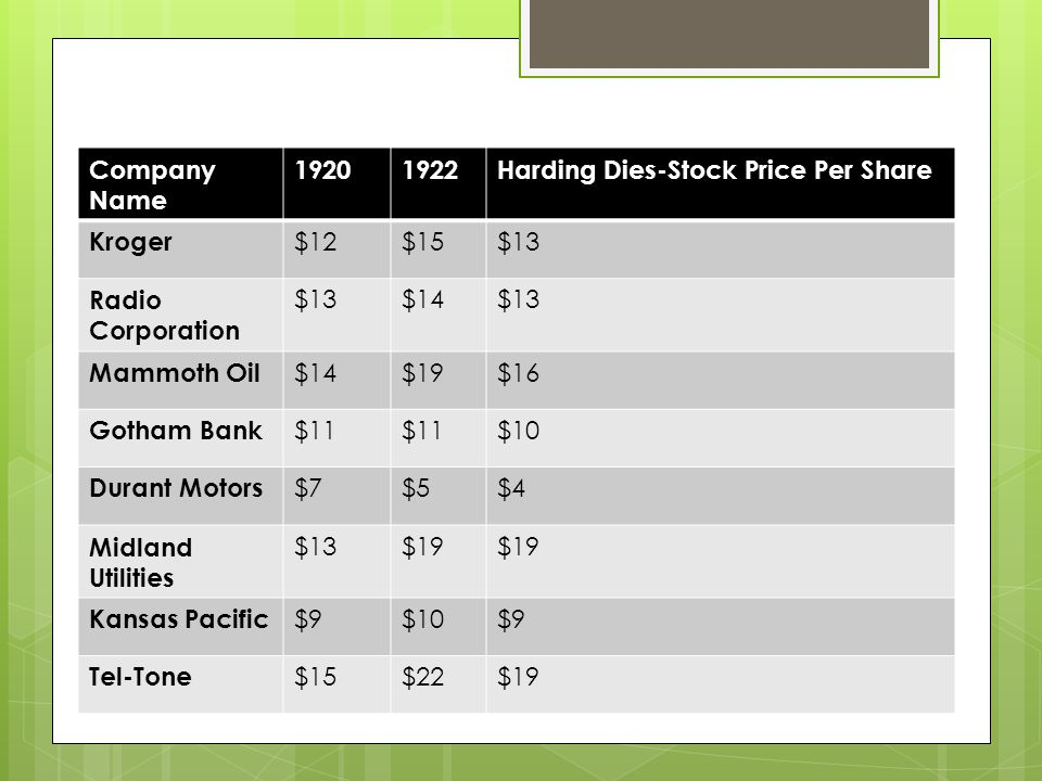 Harding Dies Stock Outcome Company Name 19201922Harding Dies-Stock Price Per Share Kroger $12$15$13 Radio Corporation $13$14$13 Mammoth Oil $14$19$16 Gotham Bank $11 $10 Durant Motors $7$5$4 Midland Utilities $13$19 Kansas Pacific $9$10$9 Tel-Tone $15$22$19