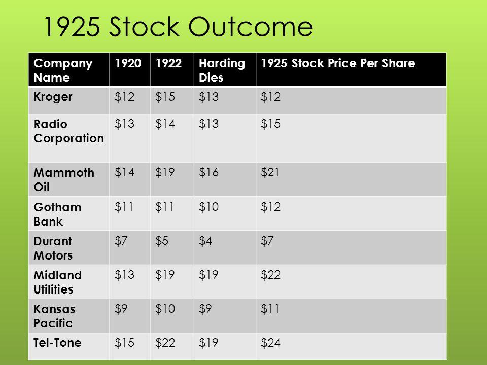 1925 Stock Outcome Company Name 19201922Harding Dies 1925 Stock Price Per Share Kroger $12$15$13$12 Radio Corporation $13$14$13$15 Mammoth Oil $14$19$