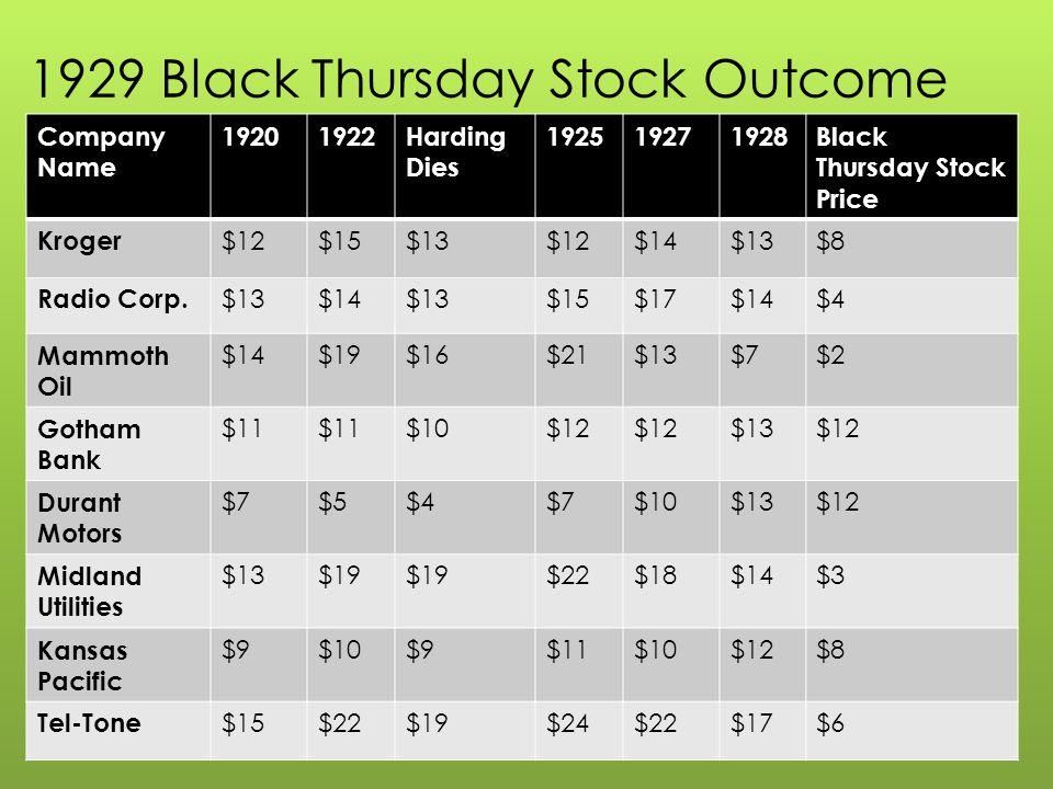 1929 Black Thursday Stock Outcome Company Name 19201922Harding Dies 192519271928Black Thursday Stock Price Kroger $12$15$13$12$14$13$8 Radio Corp. $13