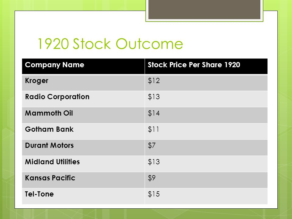 1920 Stock Outcome Company NameStock Price Per Share 1920 Kroger $12 Radio Corporation $13 Mammoth Oil $14 Gotham Bank $11 Durant Motors $7 Midland Utilities $13 Kansas Pacific $9 Tel-Tone $15
