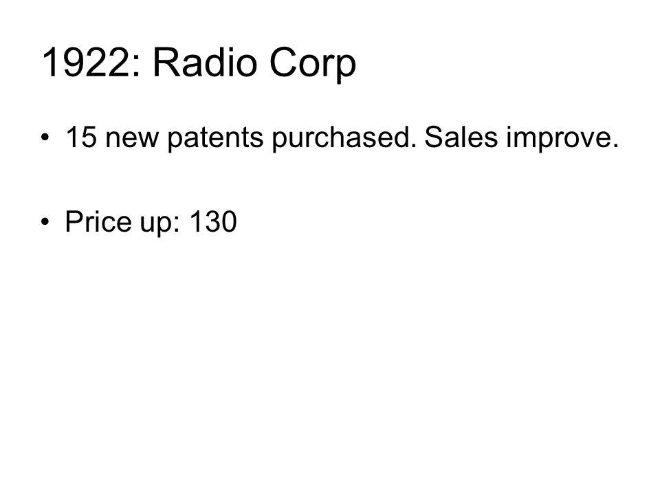 1922: Radio Corp 15 new patents purchased. Sales improve. Price up: 130
