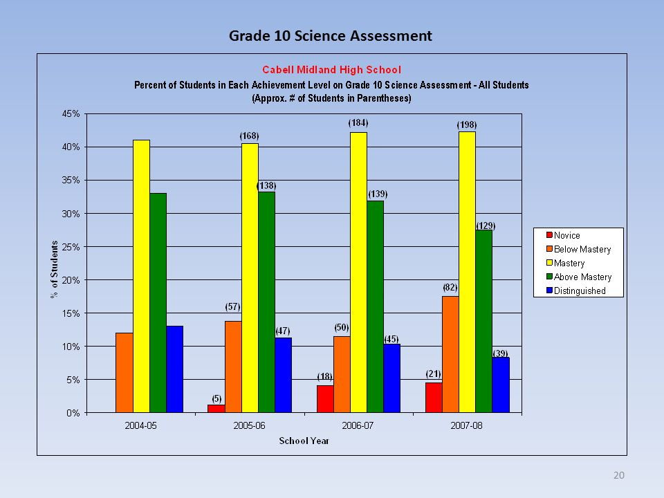 20 Grade 10 Science Assessment