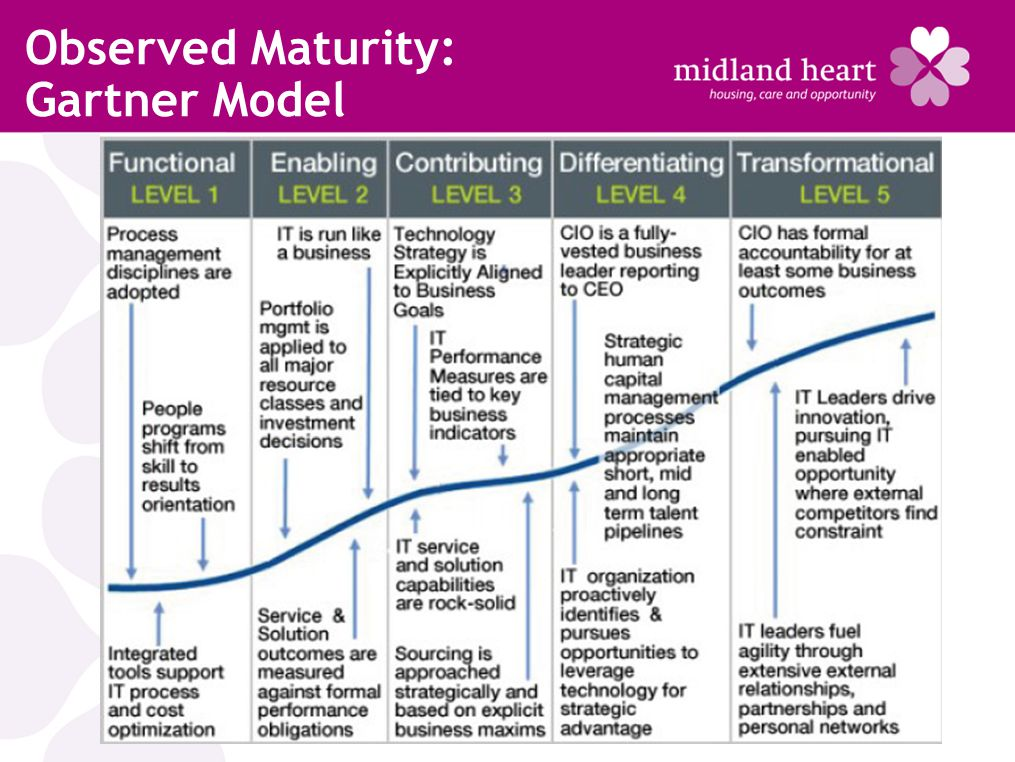 Observed Maturity: Gartner Model